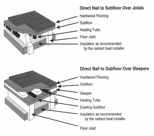 hardwood flooring diagram radiant heat installations